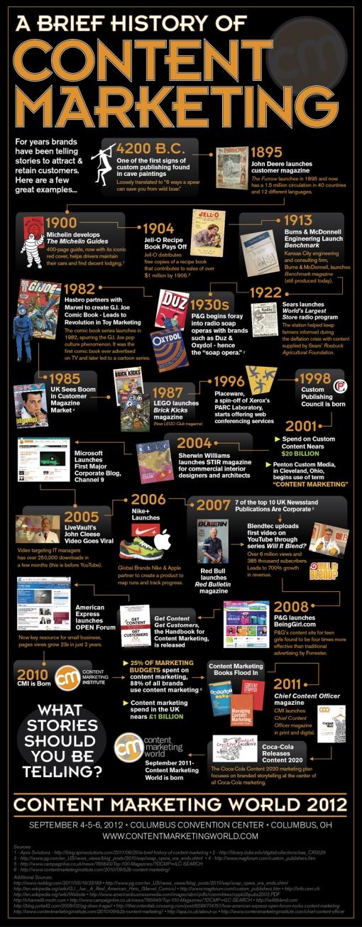 Istoria Content Managementului