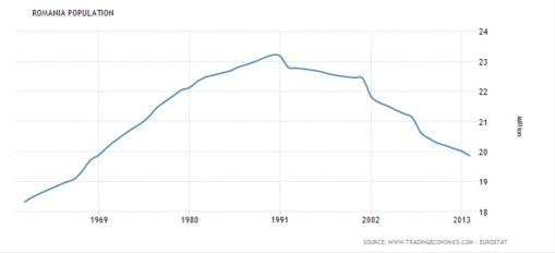 NU cifrele - ci trendul si mai ales suprapunerea generatiilor e cea care ne va afecta grav. Revolutia ar trebui sa fie a celor de varsta a doua (decreteii de ieri!)