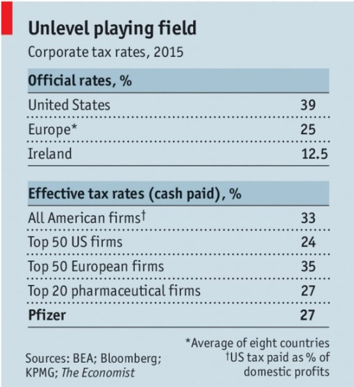 taxe diferite