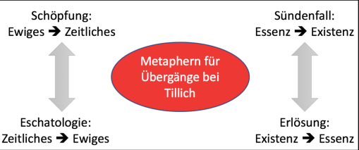 Tillich metafore